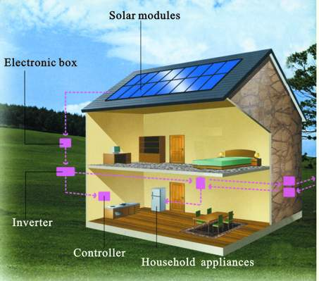 problems with solar home system in