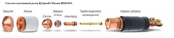 Система плазменной резки HySpeed® Plasma HSD130®
