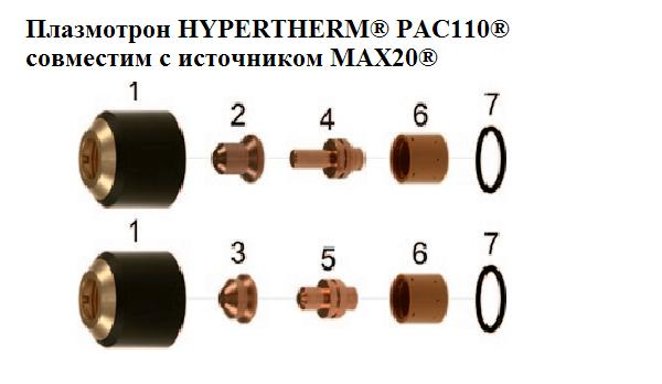 The plasmatron of HYPERTHERM® PAC110® is compatible to MAX20® source
