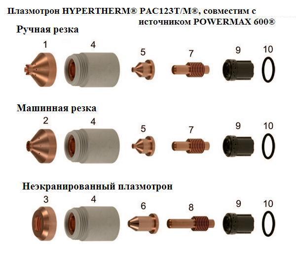 Плазмотрон HYPERTHERM® PAC123T/M®