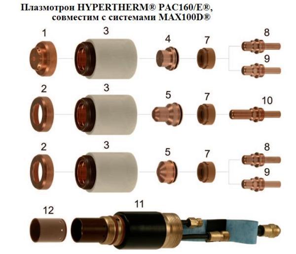 Плазмотрон HYPERTHERM® PAC160/E®