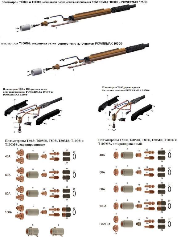 Плазмотроны T60®/T60M®, T80®/T80M®, T100® и T100M®