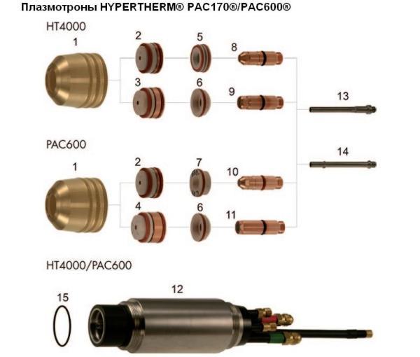 Плазмотроны HYPERTHERM® PAC170® и PAC600®, совместимы с источниками HT4000
