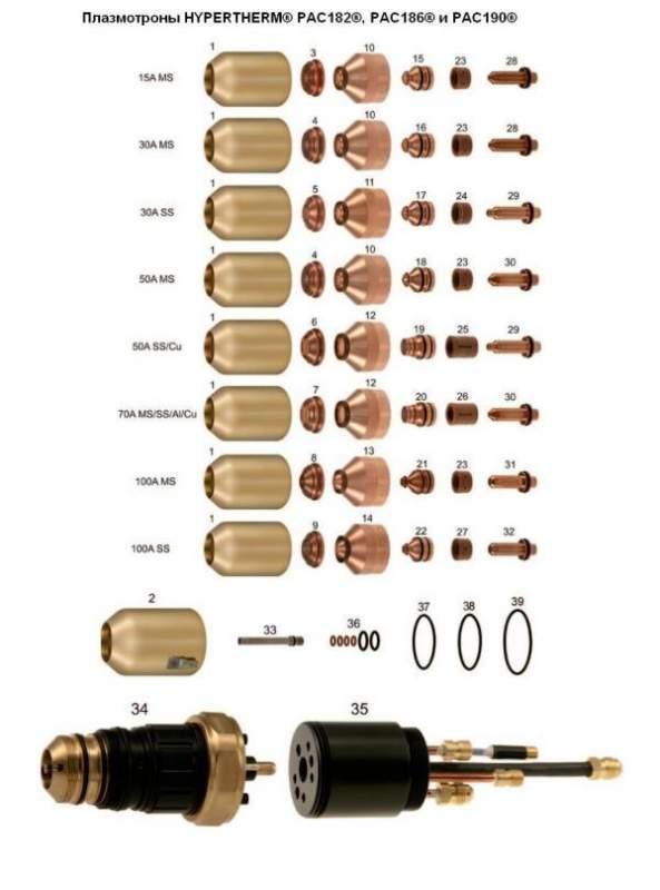 Плазмотроны HYPERTHERM® PAC182®, PAC186® и PAC190®, совместимы с источниками питания HyDefinition® HD1070® и HD3070®