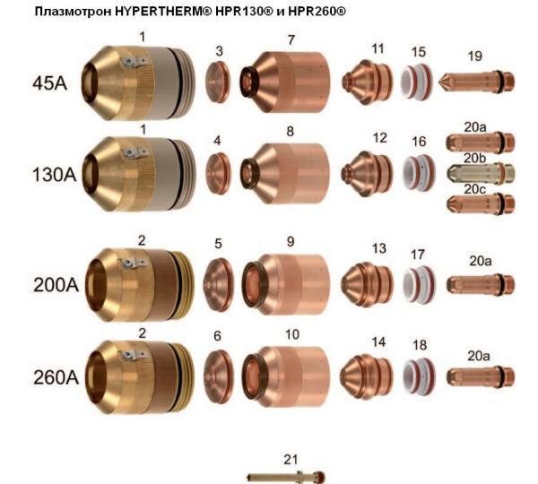 Плазмотрон HYPERTHERM® HPR130® и HPR260® (алюминий)
