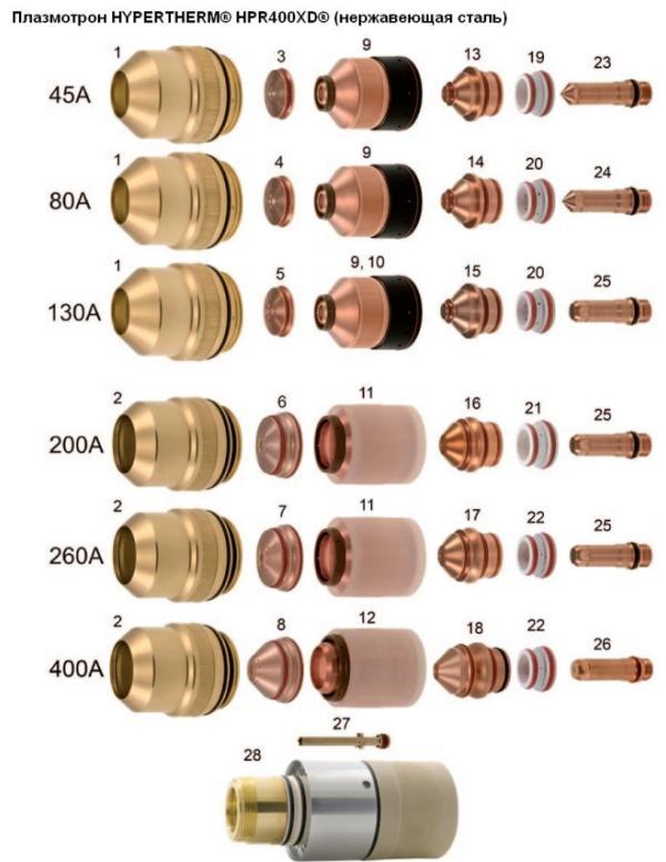 Плазмотрон HYPERTHERM® HPR400XD® (нержавеющая сталь)