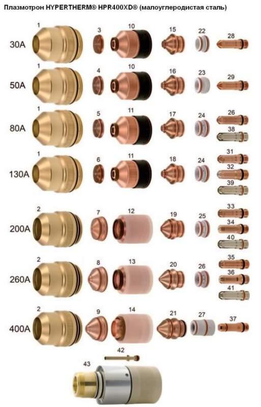 Плазмотрон HYPERTHERM® HPR400XD® (углеродистая сталь)
