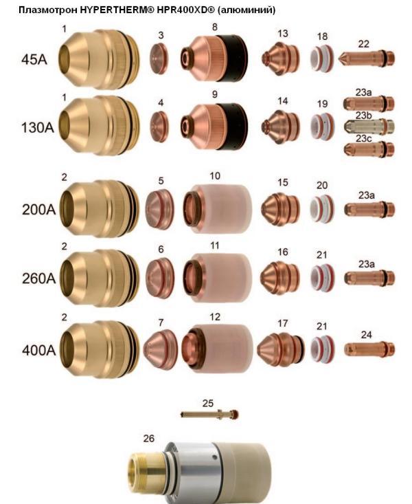 Плазмотрон HYPERTHERM® HPR400XD® (алюминий)