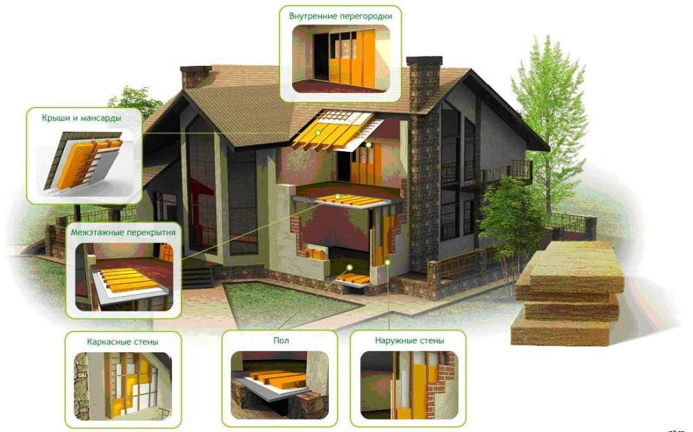 Утеплители для домов