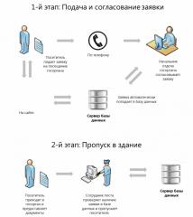 Buyurtma DaTa - System of registration, the