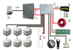 Equipment for the security alarm system