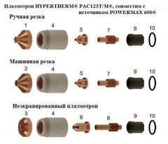 HYPERTHERM® PAC123T/M® plasmatron