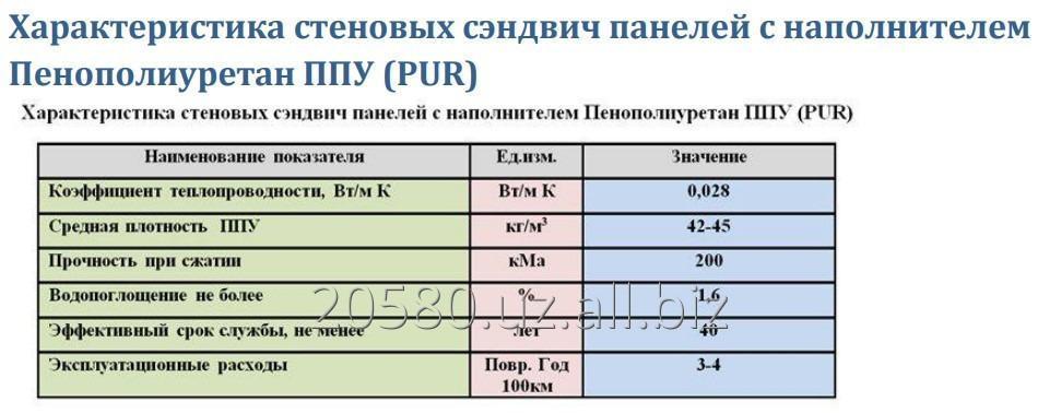 penopoliuretanovye_paneli_ppu_pur
