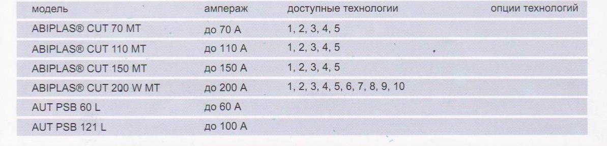 plazmotrony_i_komplektuyushhie_abicor_binzel_dlya_avtomaticheskih_sistem