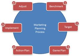 marketing plan for iphone 4s Arab academy for science, technology and maritime transportationmba group h apple iphone marketing plan group assignment br.