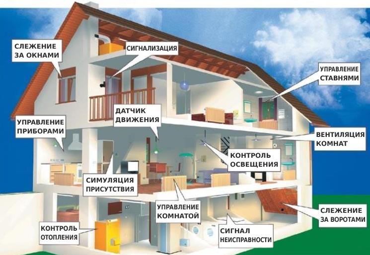Картинки по запросу система умны дом