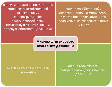 Заказать Финансовый анализ по МСФО