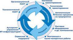Системное интегрирование