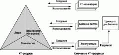 Информационные технологии разработка