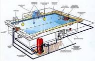 Проектирование бассейнов в Узбекистане.