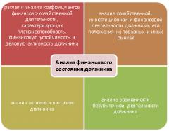 Финансовый анализ по МСФО