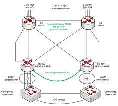 Услуги по проектированию сетей телекоммуникаций