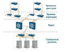 Локальные/Кампусные Вычислительные Сети