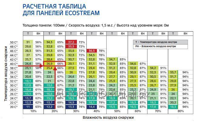 proektirovanie_sistem_ohlazhdeniya_teplichnyh
